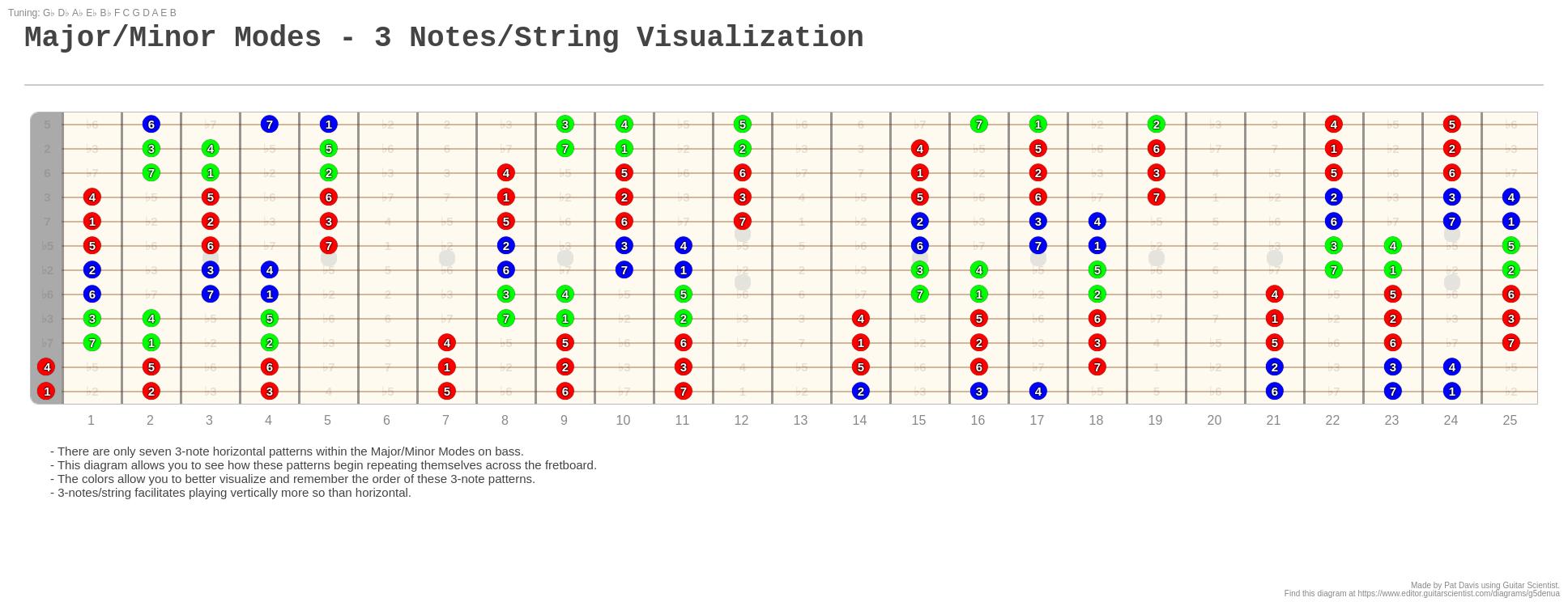 Major  Minor Modes - 3 Notes  String Visualization
